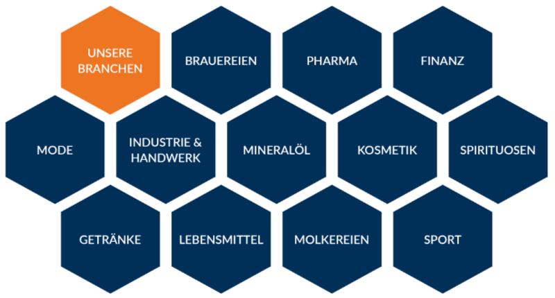 Die Mahlknecht & Mäusl GmbH hat bereits für folgende Branchen Werbeartikel produziert: Brauereien, Pharma, Finanz, Mode, Industire, Mineralöl, Kosmetik, Spirituosen, Getränke, Lebensmittel, Molkerein, Sport und IT