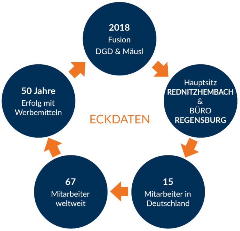 Die 5 Säulen der Werbeartikel Firma Mahlknecht & Mäusl